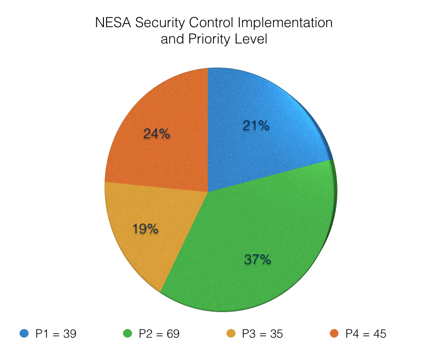 NESA Security Control Implementation  and Priority level