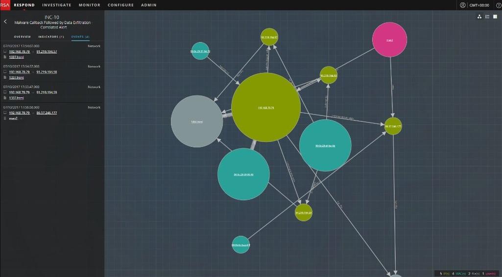 RSA NetWitness Suite SIEM