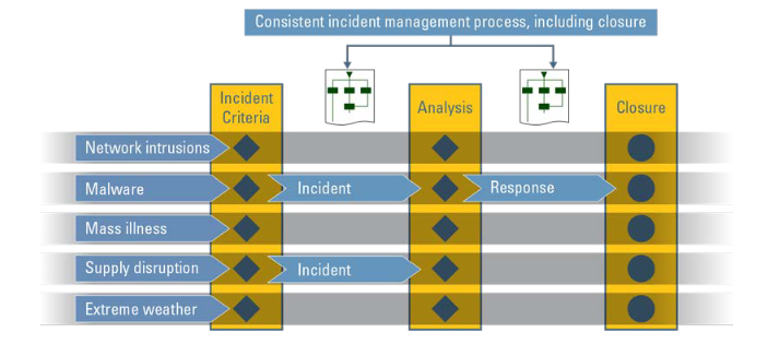 Incident Management and Control Process Example