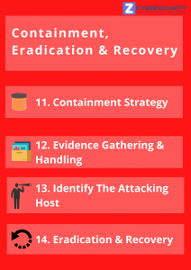 Nist Incident Response - Step 3 - Containment, Eradication, and Recovery