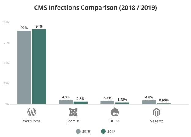 CMS Infections Comparison