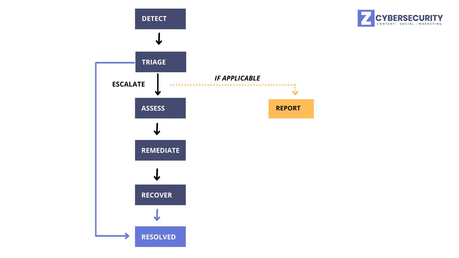 A typical high-level incident response process